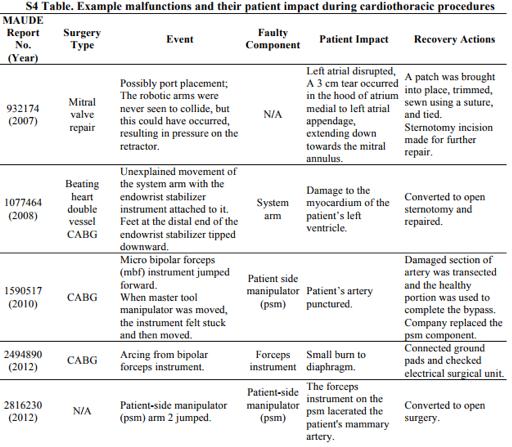 Figure 3 Implications Of Robotic Surgery