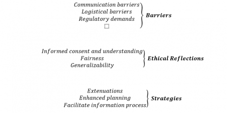 Figure 1 : Barriers to, strategies for and ethical reflections surrounding inclusions of ethnic minorities in clinical research