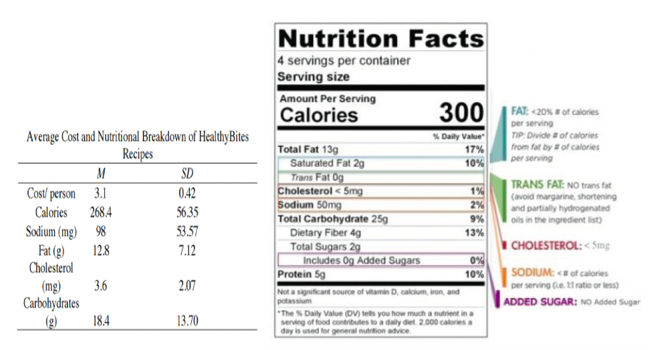Figure 1. Average cost per person and nutritional breakdown per serving for the eight recipes implemented in the HB classes (left) and example nutrition label from a HB recipe (Calabaza Espagueti Mexicana) with overlaid nutritional guidelines used in recipe selection and health education (right). There was no calorie restriction per meal. The goal for each meal was tailored to average $3 per person or less.