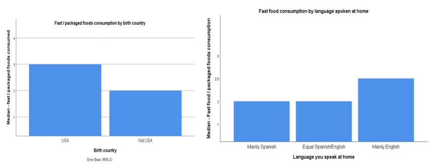 Graph 2. Fast food consumption frequency (categories) by birth country and language spoken at home.