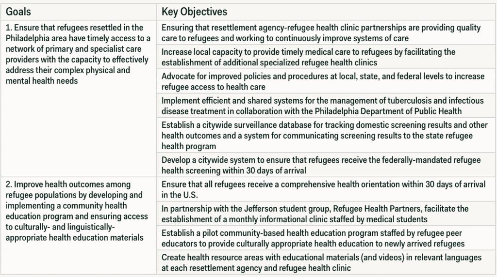 Table 2. Philadelphia Refugee Health Collaborative Strategic Goals And Objectives