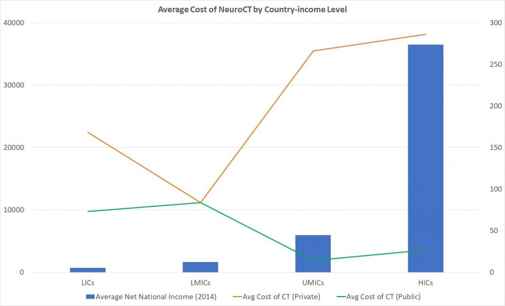 Out-of-pocket Cost of Essential Neurosurgical Procedures: A Systematic Review
