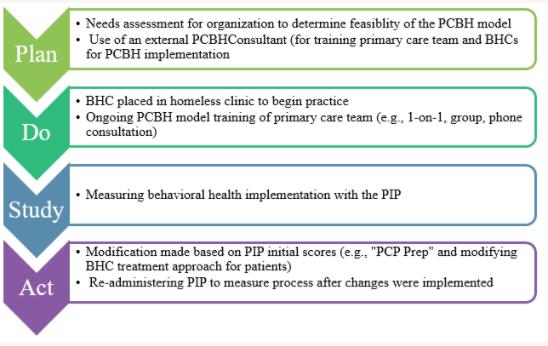 Figure 1 : PDSA Cycle – HHH