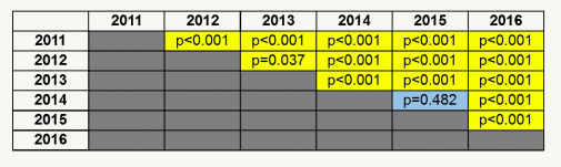 Figure 2. Scheffé test was used for post-hoc comparisons to determine statistical significance between years, with significance detected between every set of years except 2014 & 2015.