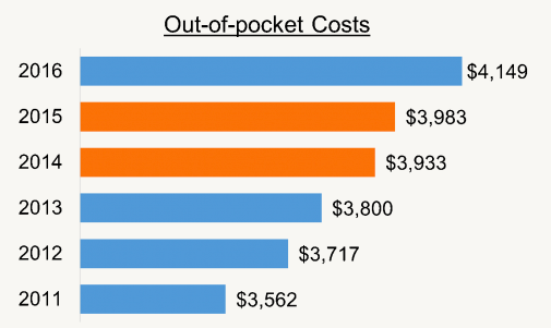 Figure 3. Average out-of-pocket costs were calculated from 2011 to 2016. Statistically significant differences were seen when two separate years were compared. However, 2014-2015, represented in orange, was the only set of comparison that were not statistically significant different.