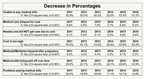 """Figure 4. Percentages of individuals responding """"Yes"""" to questions associated with medical debt that were asked to NHIS respondents from 2011 to 2016. Implementation of Medicaid Expansion in 2014 saw a decrease in percentages in the seven listed questions. Chi-square test was utilized to determine statistical significance."""