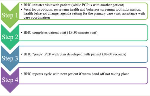 Figure 4 : PCP Prep Process