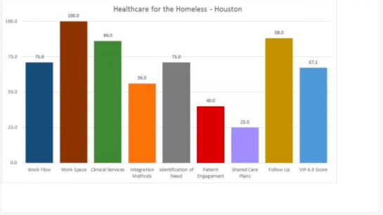 Figure 3 : PIP Scores – April 2015