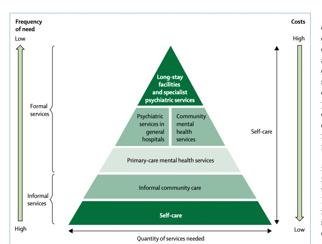 Figure 2. WHO Pyramid Model Reprinted from The WPA- Lancet Psychiatry Commission on the Future of Psychiatry by Bhugra, D., Tasman, A., Pathare, S., Priebe, S., Smith, S., Torous, J., … Ventriglio, A. (2017). The Lancet Psychiatry.