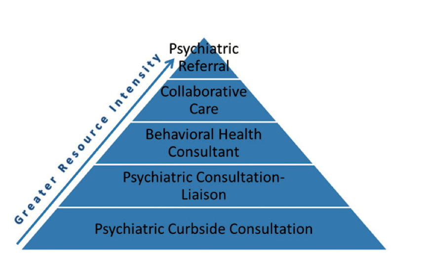 Figure 3. Telepsychiatry Pyramid Model. Reprinted from Telepsychiatry integration of mental health services into rural primary care settings. By Fortney, J. C., Pyne, J. M., Turner, E. E., Farris, K. M., Normoyle, T. M., Avery, M. D., Hilty, D. M., & Unützer, J. International review of psychiatry (Abingdon, England), 27(6), 525–539. (2015).