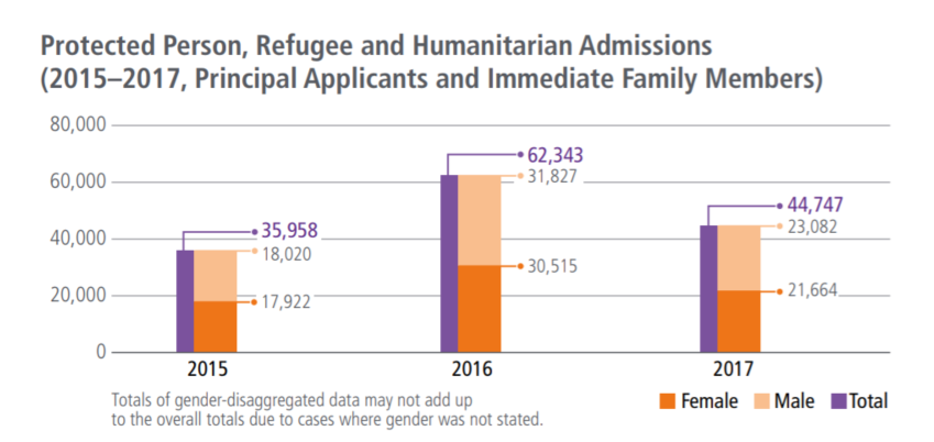 An Economic Analysis of Refugee Health Policy and a Structural Comparison of the Philadelphia Refugee Health Collaborative with Colorado, Kentucky, and Minnesota