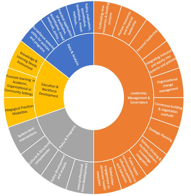 Figure 1: CEPH DrPH Competencies